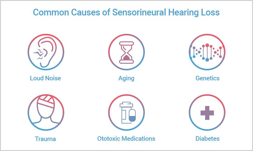 cause hearing loss sensorineural