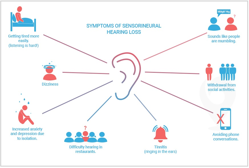 symptoms sensorineural hearing loss